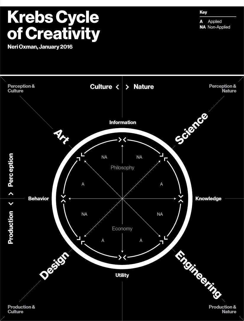 krebs circle of creativity